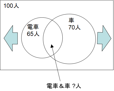 NMAT・JMAT対策!時間切れにならないおすすめの解き方を解説(集合応用)