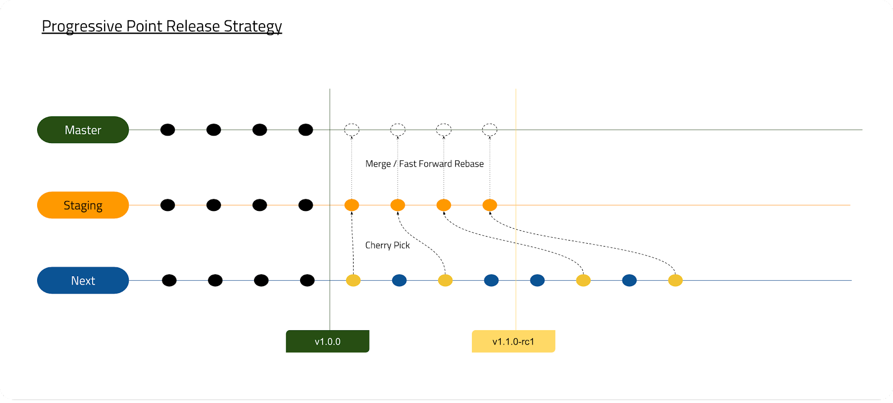 Progressive Release Strategy