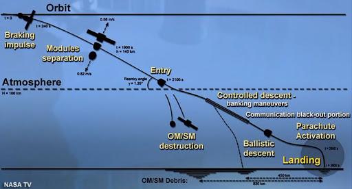 Soyuz MS-17 departs Station for return to Kazakh steppe