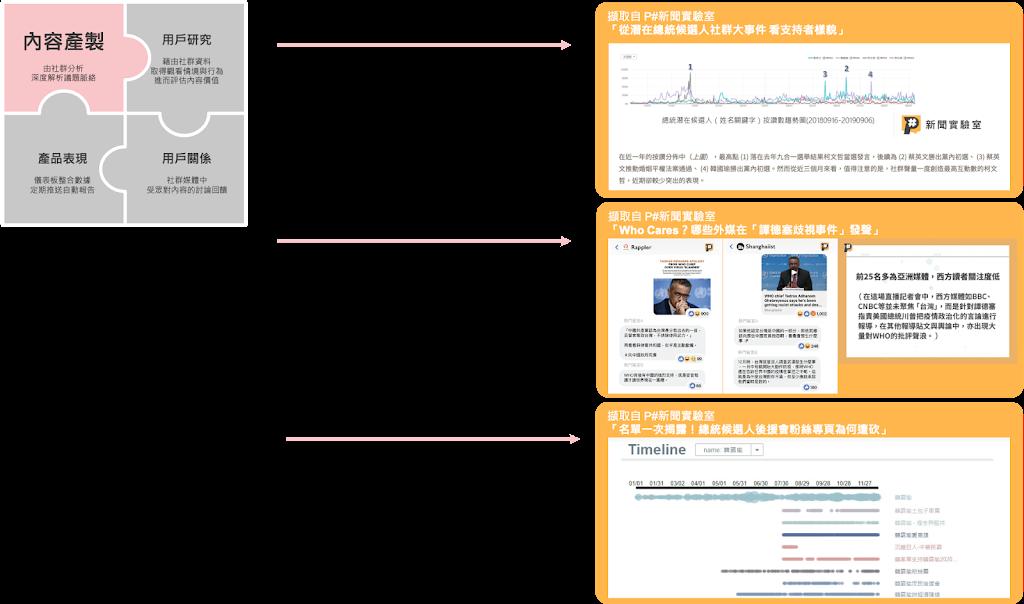 社群資料分析 達成媒體數位轉型_內容產製