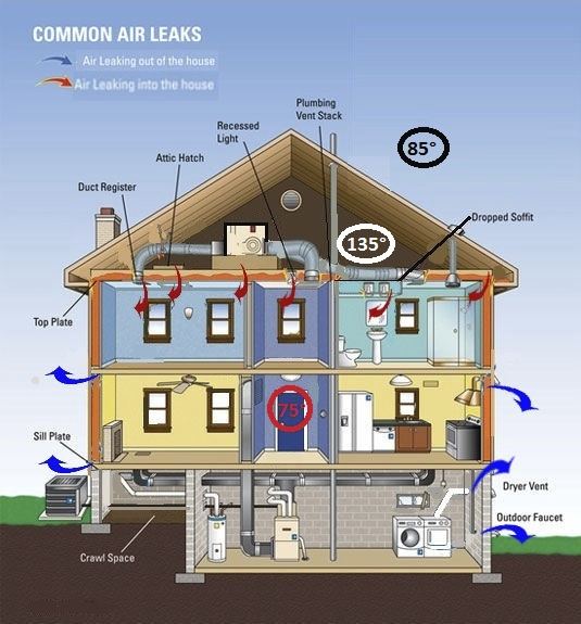 Attic Ventilation - Energy Smart Home Performance