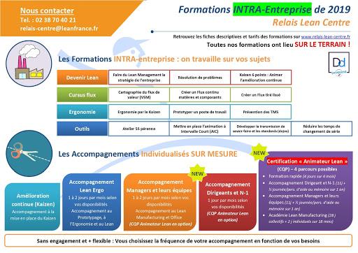 Programme des formations INTRA-entreprises lean 2019