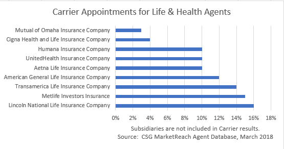 Carrier Appointments April Flash
