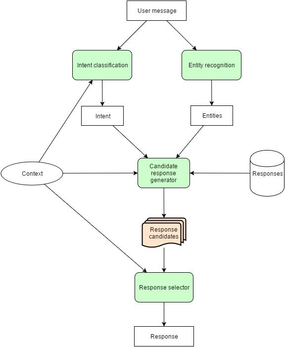 AI Chatbots in Fintech - Pirimid Fintech