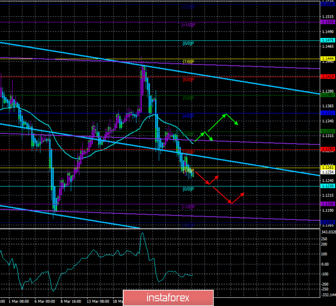 """EUR/USD. March 28. The trading system. """"Regression Channels"""". US GDP report can help European currency"""