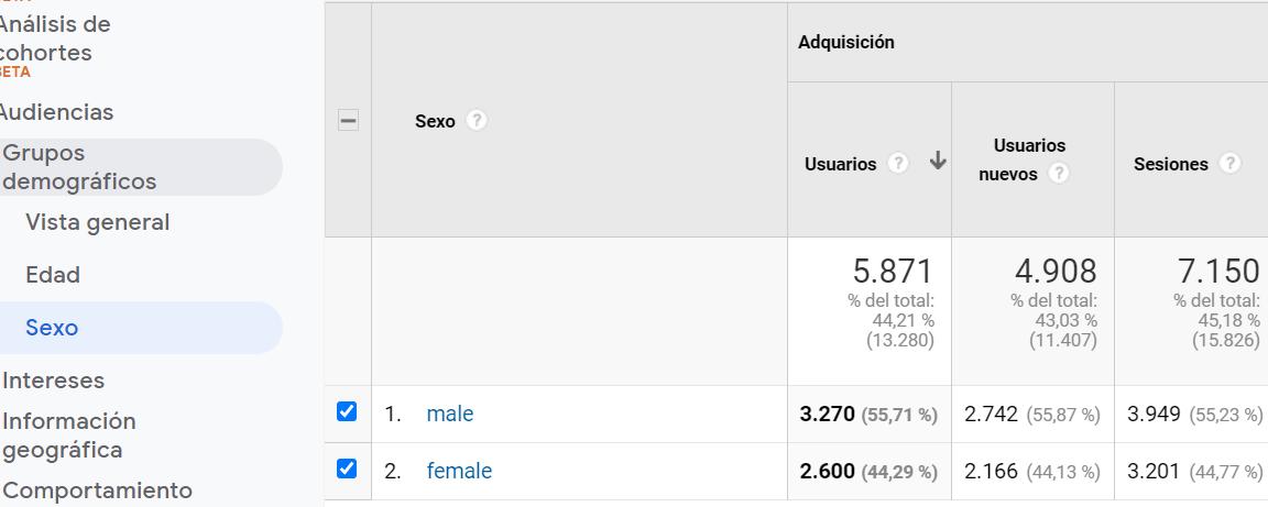 grupos demográficos google analytics