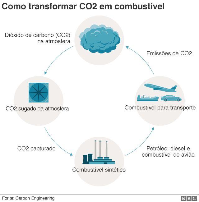 Infográfico sobre como transformar carbono em combustível