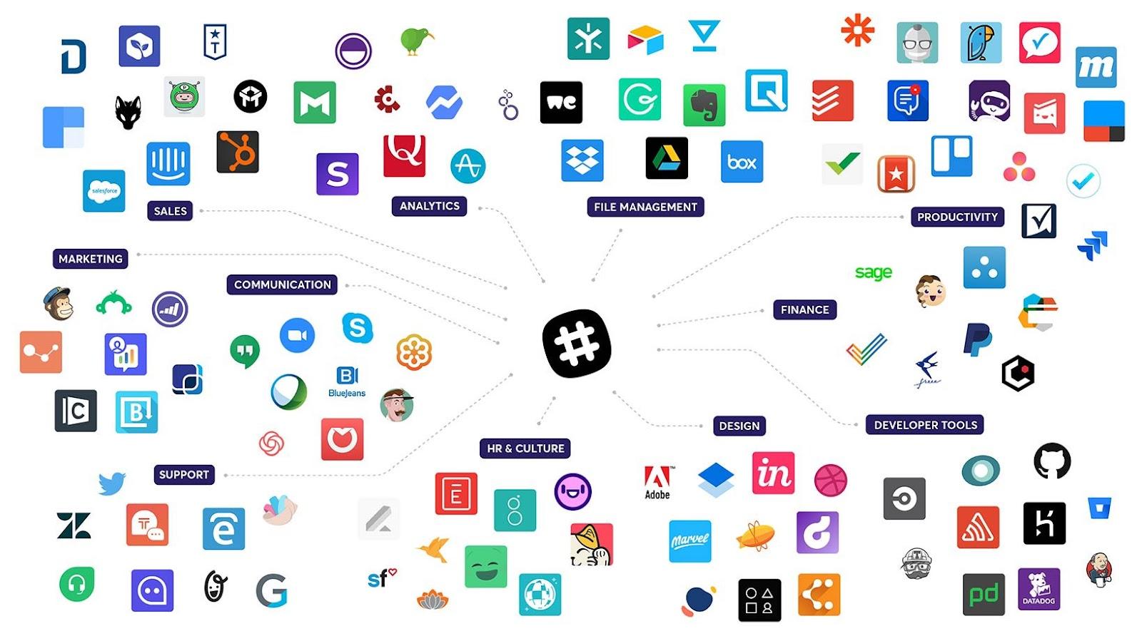 Slack maakt ontelbare koppelingen mogelijk met andere apps en tools.