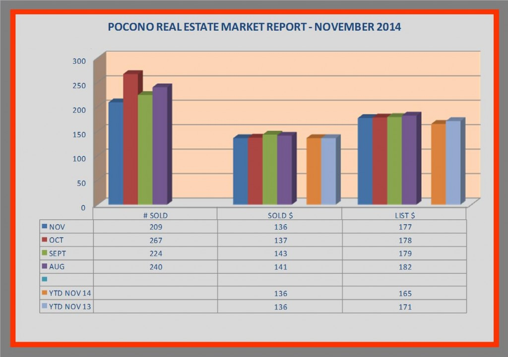 pocono real estate market report - november 2014