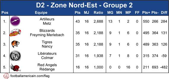 Classement Groupe 2 Zone Nord-Est