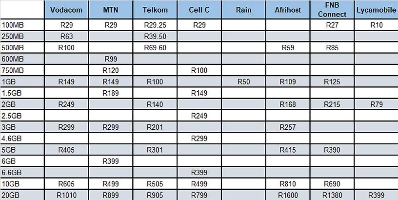 Prepaid data bundles per mobile operator or MVNO.