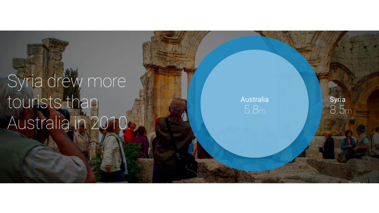 Graphic showing Syria's number of tourist in 2010 being 8.5m verses 5.8m for Australia