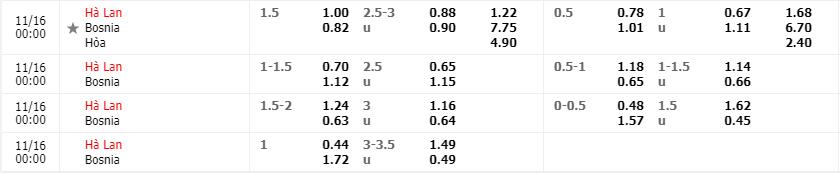 Tỷ lệ kèo Hà Lan vs Bosnia-Herzegovina mới nhất của nhà cái FB88