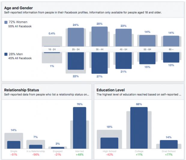 Nhân khẩu học cho những người tham dự coffeeshops ở Seattle trên bảng điều khiển Thông tin chi tiết về đối tượng của Facebook: Tuổi và giới tính, tình trạng mối quan hệ, trình độ học vấn