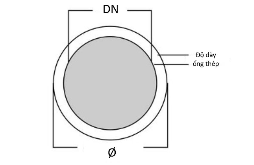 Các ký hiệu đường kính ống thép tròn
