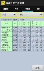 阪神タイガースの数字 阪成会 1936-2016 screenshot 5