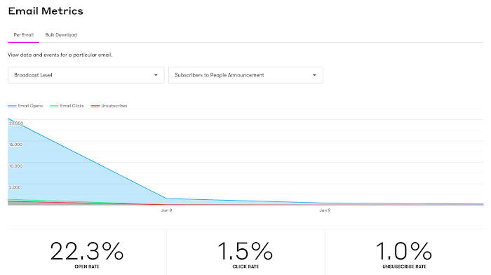 Email metrics for a Broadcast Level email