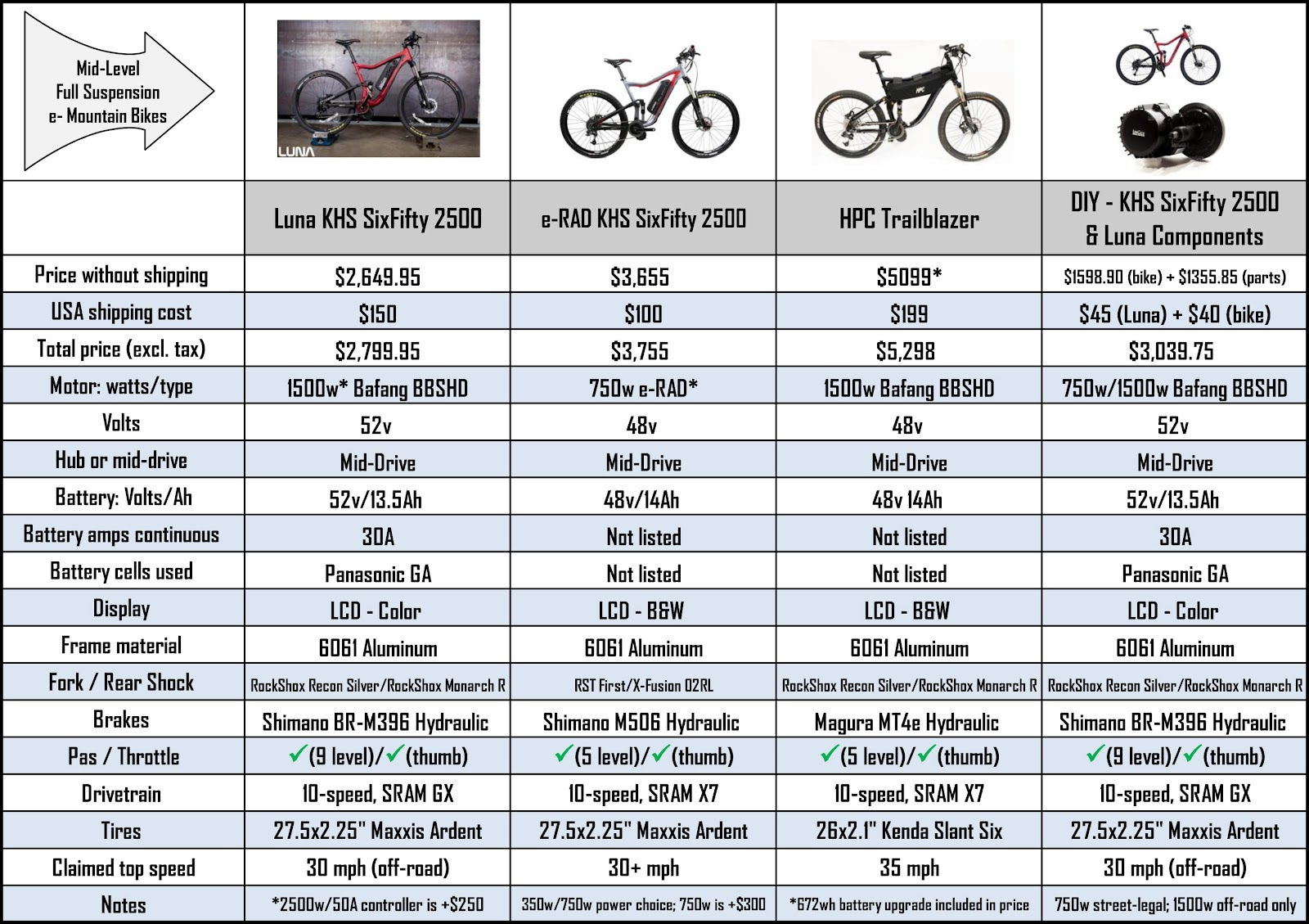 It's a comparison of features, specs, and pricing – the data culled from many public sources – for some groups of similar bikes.