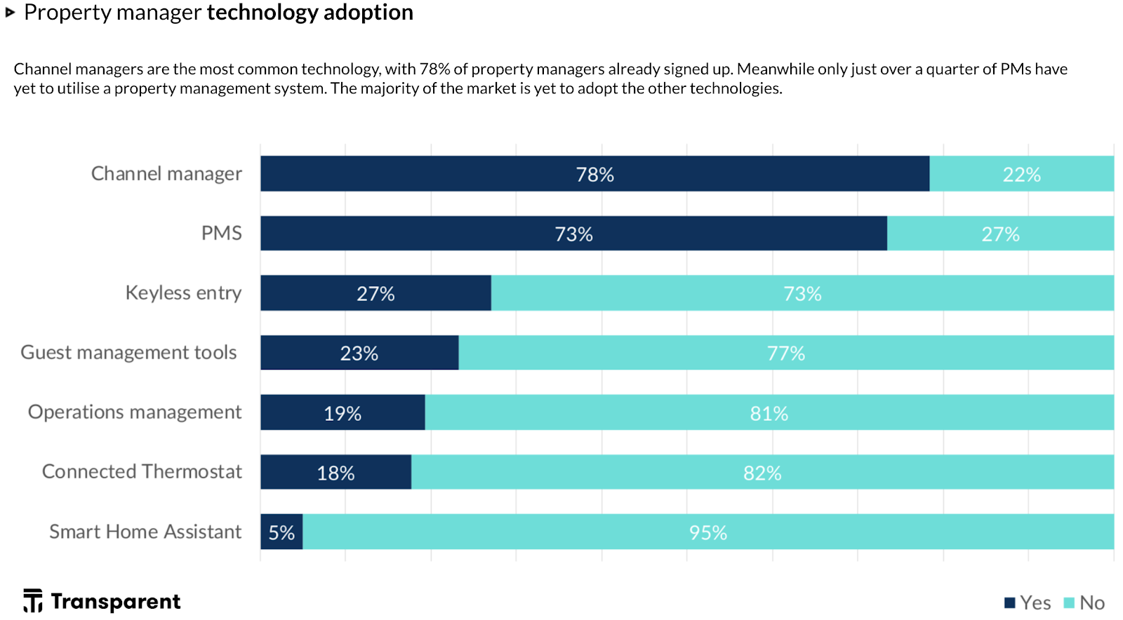 Who's Who of the Vacation Rental World 2021: vacation rental software - technology adoption