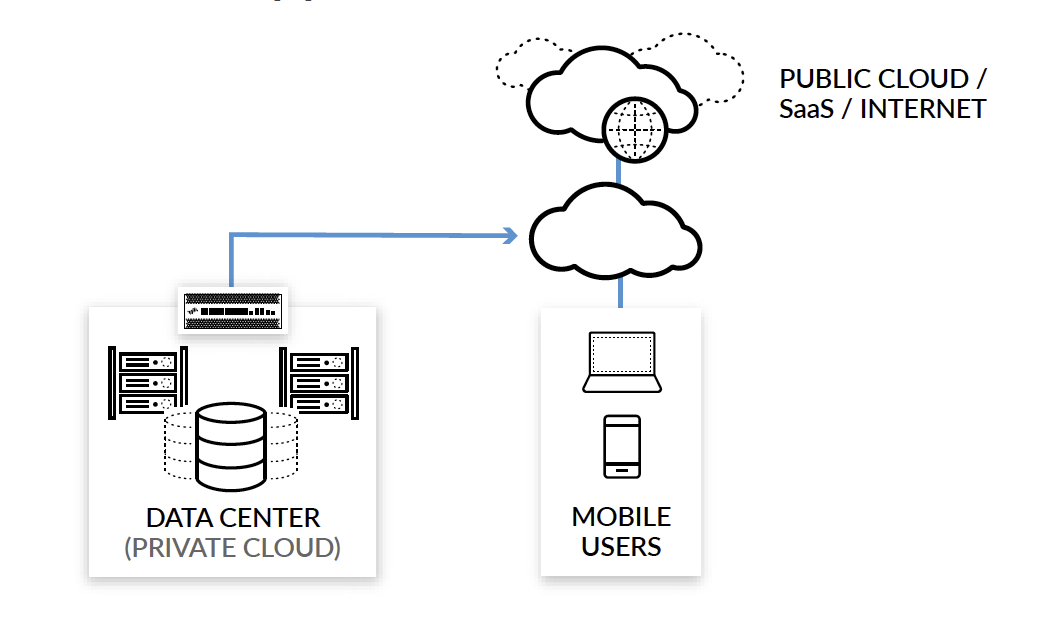 After: Use cloud infrastructure to connect users to both cloud apps and the data center