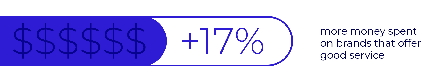 Customers spend 17% more on brands that offer good customer service.