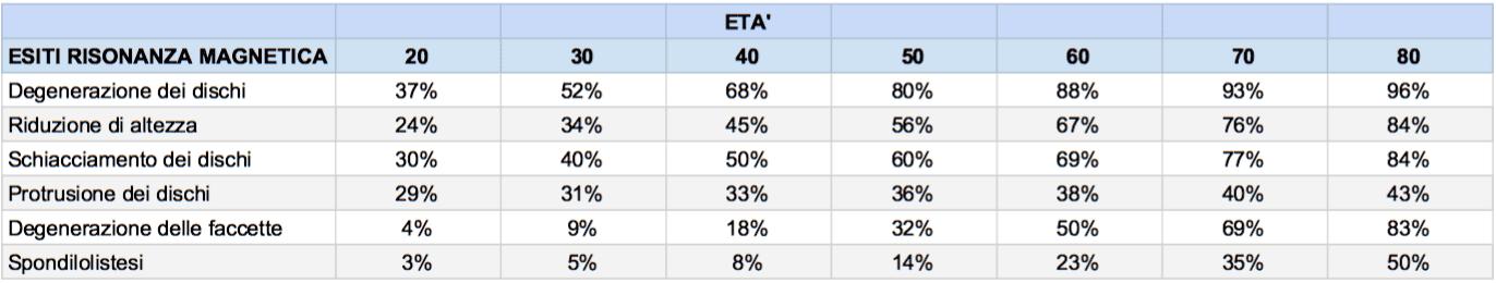 tabella riduzione di altezza