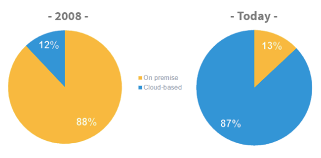 popularity of cloud-based crm vs on-premise crm