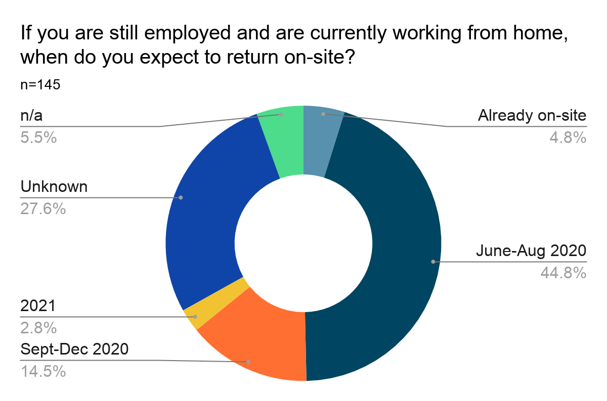 Donut chart showing results of Question 19: If you are still employed and are currently working from home, when do you expect to return on-site? Results are listed below.
