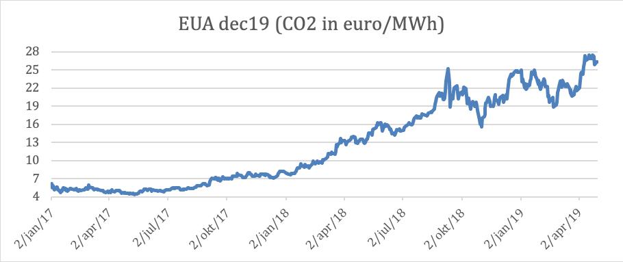 Overzicht CO2 prijzen
