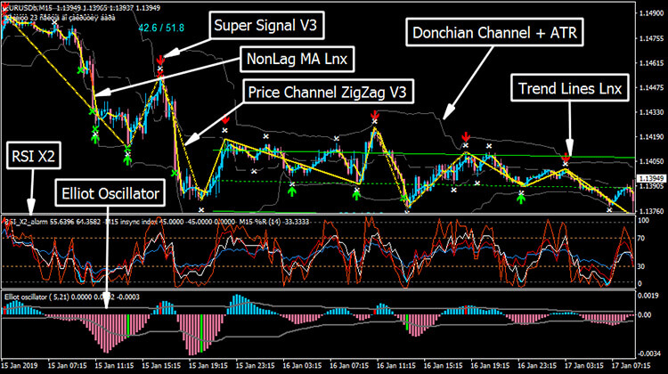 Details about Donchian Band Forex System MT4 Indicator Trading Profitable  Easy Accurate easy