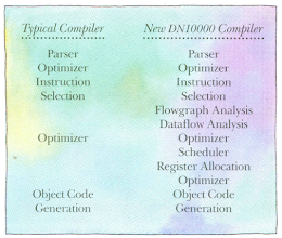 Photo: Apollo's compiler technology for PRISM architecture, from http://www.1000bit.it/ad/bro/apollo/1988-ApolloDN10000ProductBrochure.pdf