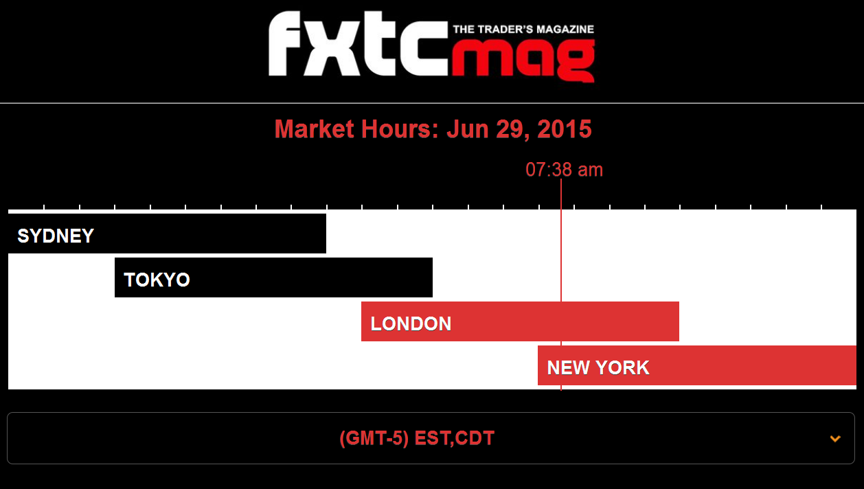 Forex time clock