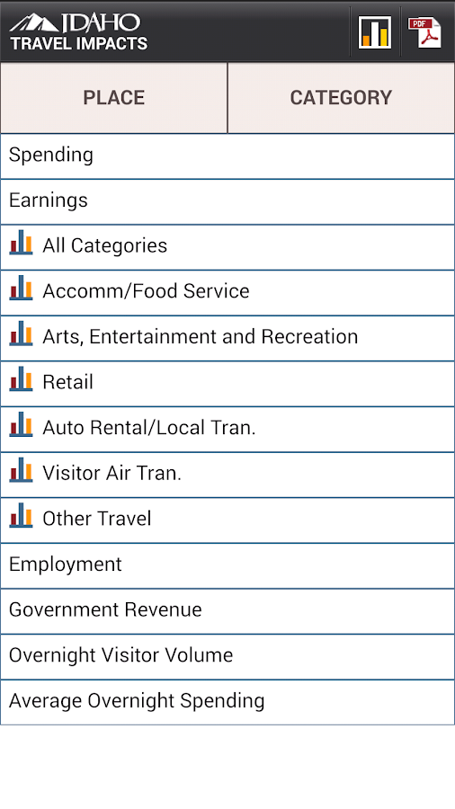 Idaho Travel Impacts- screenshot
