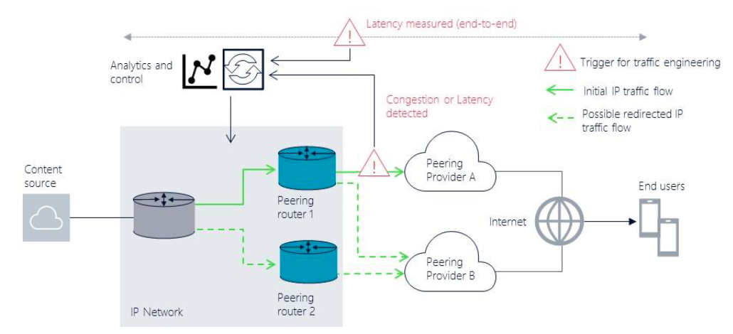 Figure 4. Egress Peering Optimizations Use Case. Source: ACG Research