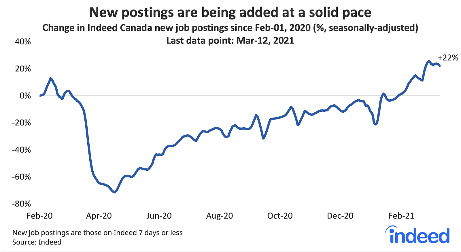 Line graph showing new job postings are being added at a solid pace in Canada