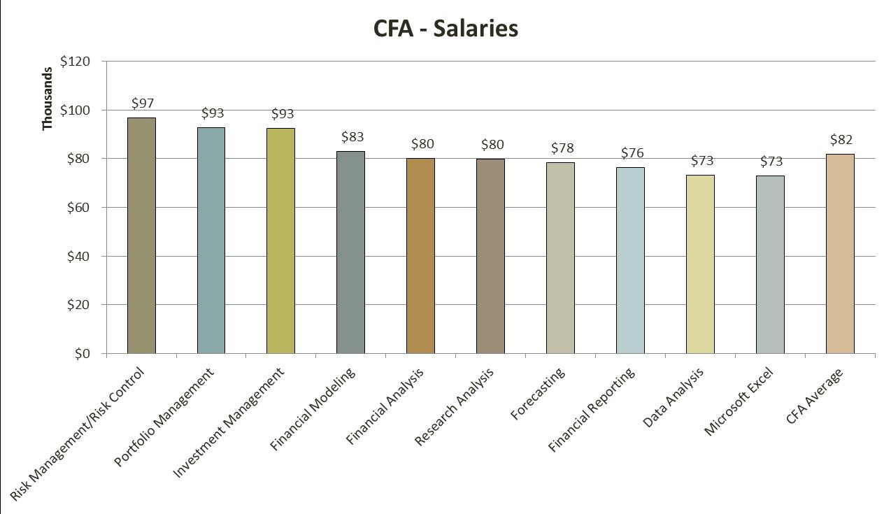 CFA加薪
