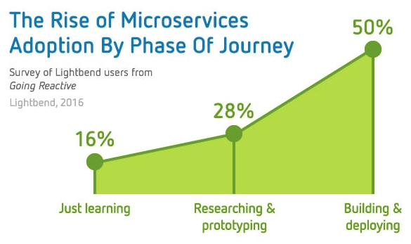 The Rise of Microservices Adoption By Phase Of Journey