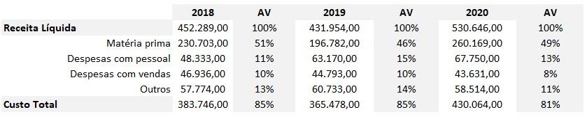 Tabela com Receita Líquida e Custos, de 2018 a 2020.