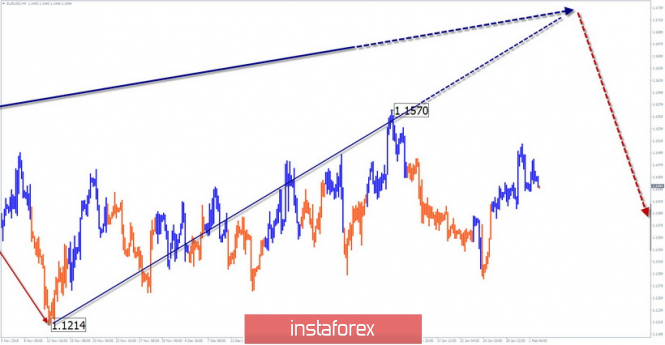 Simplified wave analysis of EUR / USD for February 4