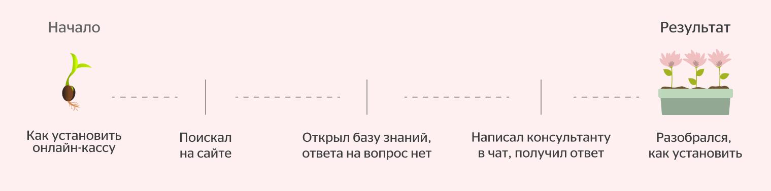 Сценарий коридорного теста