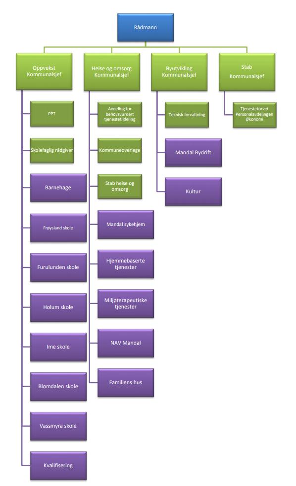 Organisasjonskart Mandal kommune