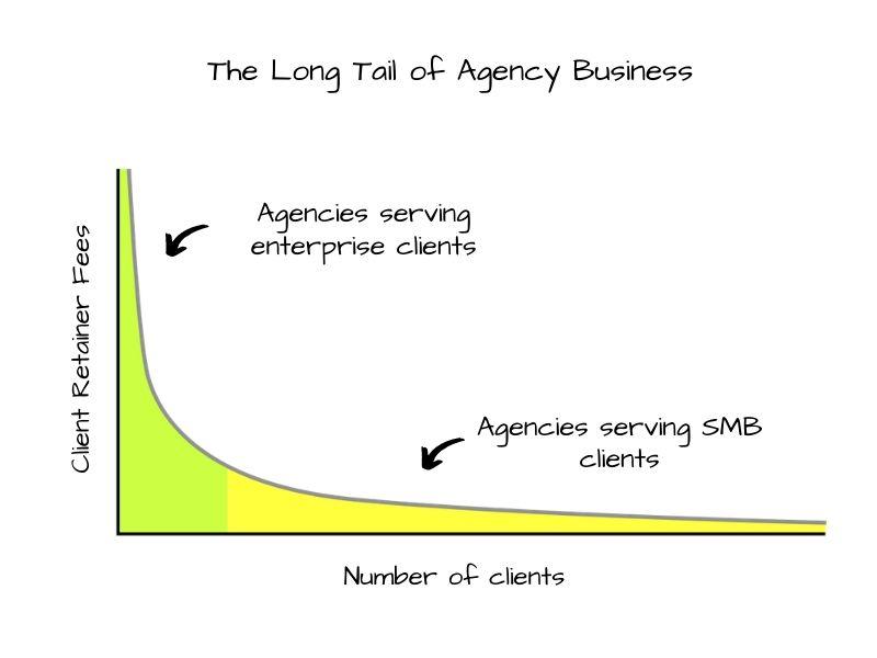 Digital Marketing Agencies in Mumbai