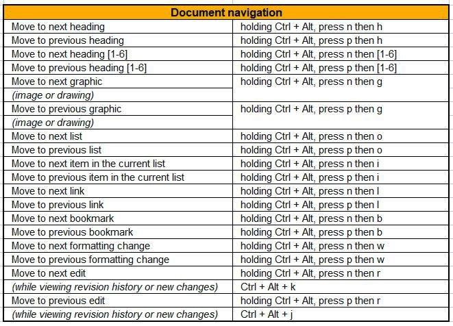 document navigation google docs shortcuts