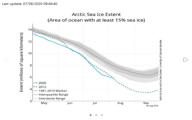 Artic Sea Ice