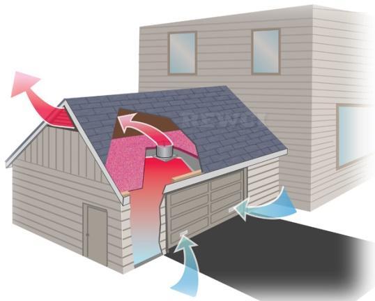 Вентиляция для гаража