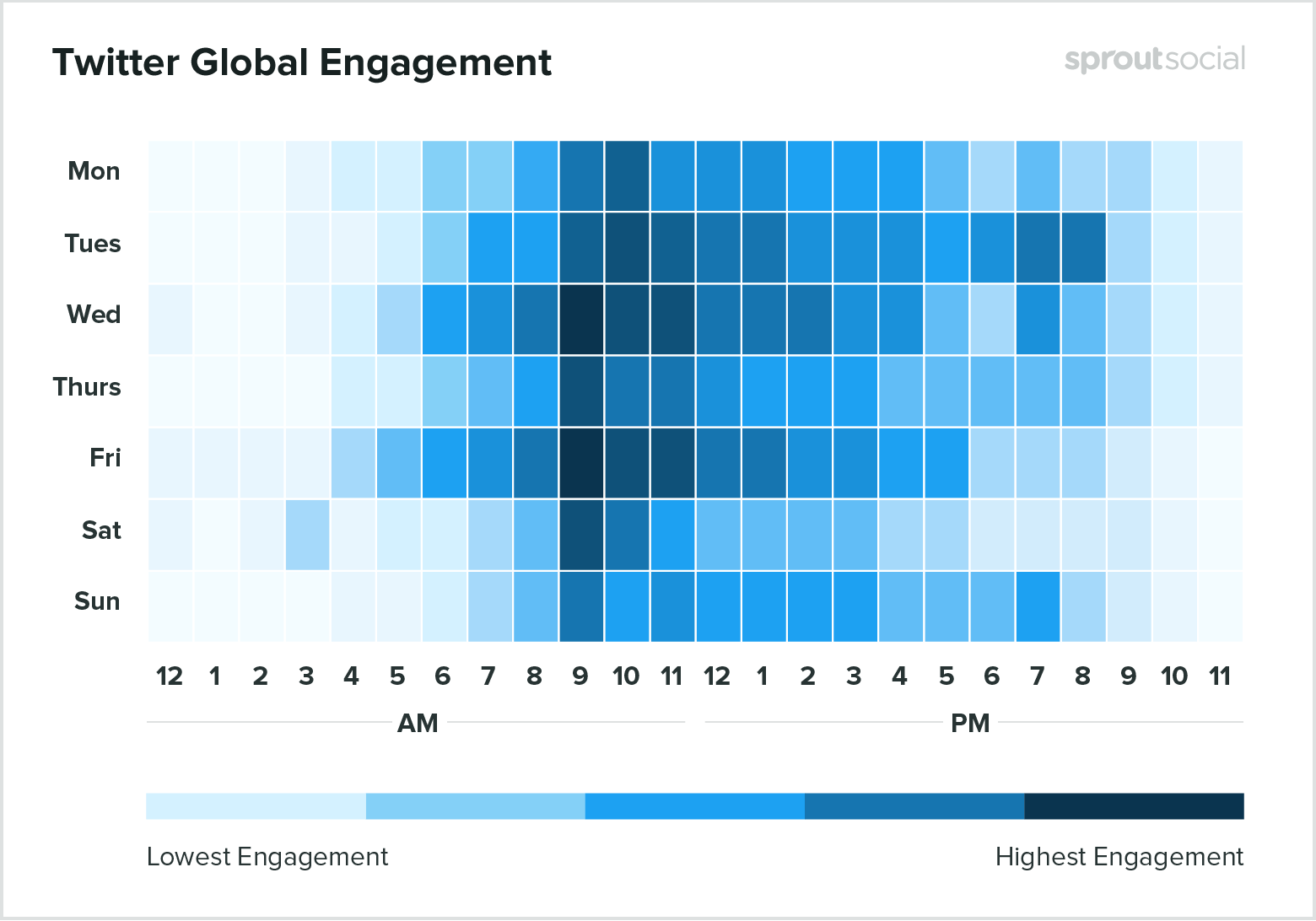 Twitter global engagement graphic from SproutSocial.