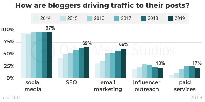 инфографика популярность каналов распространения контента