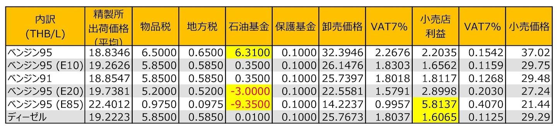 (タイのガソリン価格内訳一覧表)