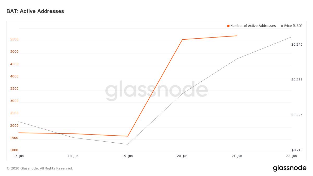 Gráfica de la cantidad de direcciones de BAT activas en los últimos días. Fuente: Glassnode