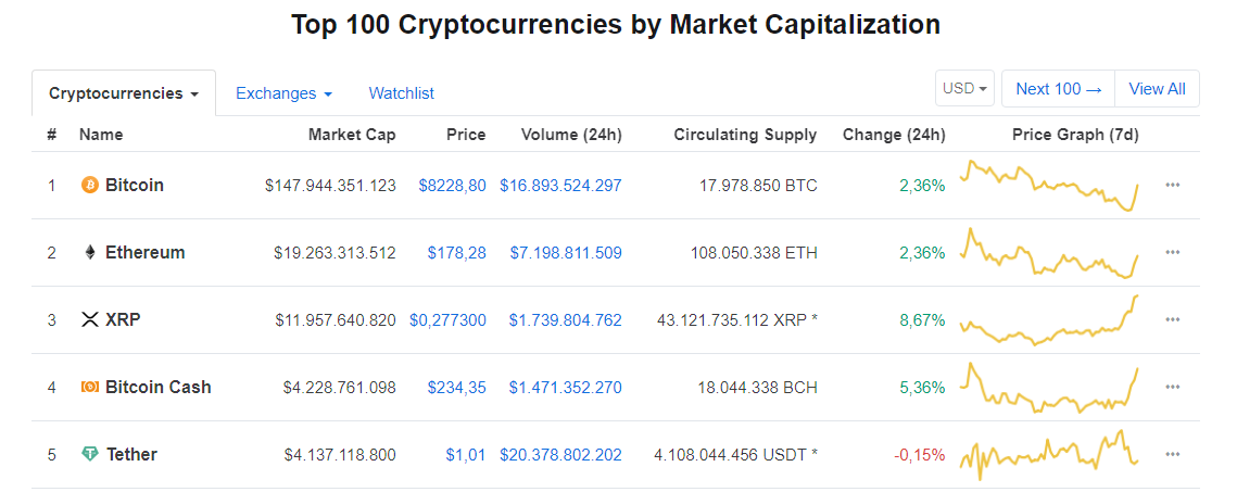 Las 5 más grandes criptomonedas en capitalización de mercado durante las últimas 24 horas.